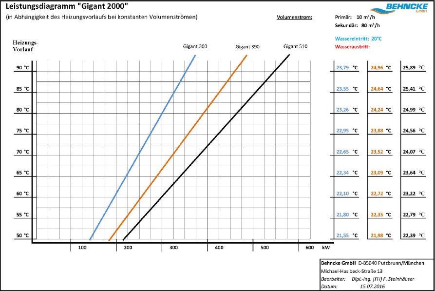 Теплообменник BEHNCKE GIGANT GWT 2000 (для общественных бассейнов) 4
